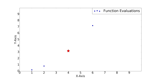 gaussian_process_regression2