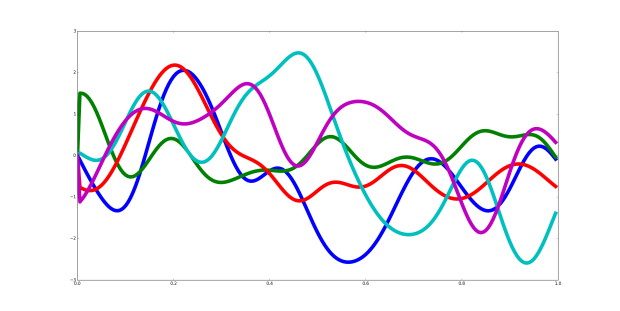 unconstrained_gaussian_processes1