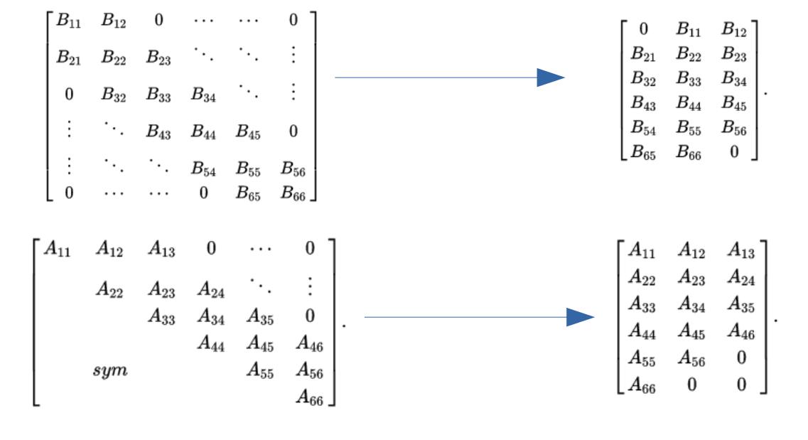 Sparse Matrices and their Compression Algorithms – Dark Element